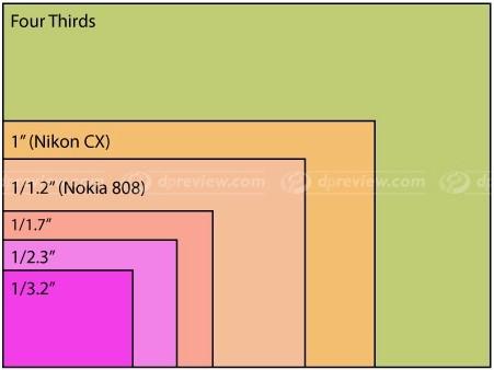 808_sensor_size