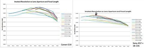 Canon G1X vs Sony A57 with 18-135 kit