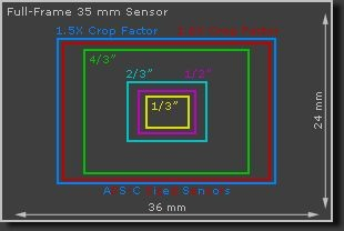 tut_digital_sensor-sizes