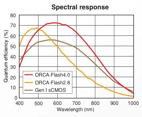 spectral_response_hamamatsu