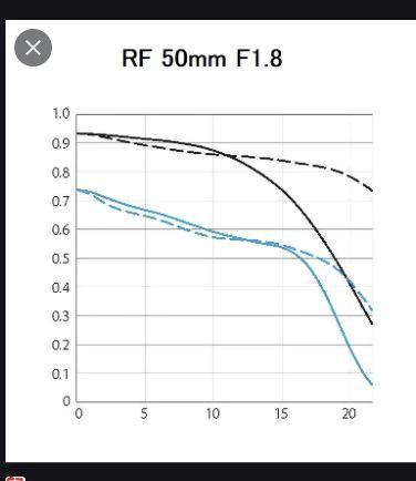 RF 50mm f1.8 MTF chart