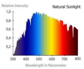 sunlight-spectrum